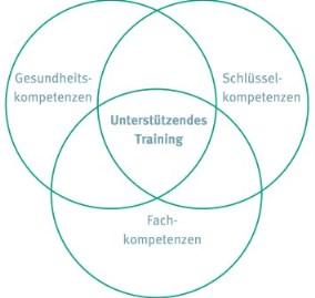 unterstuetzendes_training_web